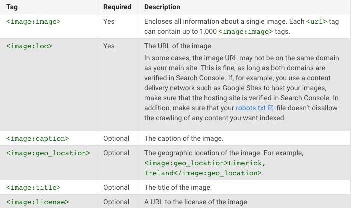 tạo sitemap cho hình ảnh