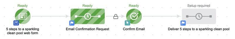 chuỗi email infusionsoft