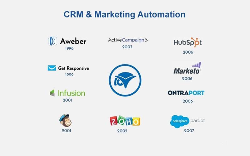 marketing automation là gì