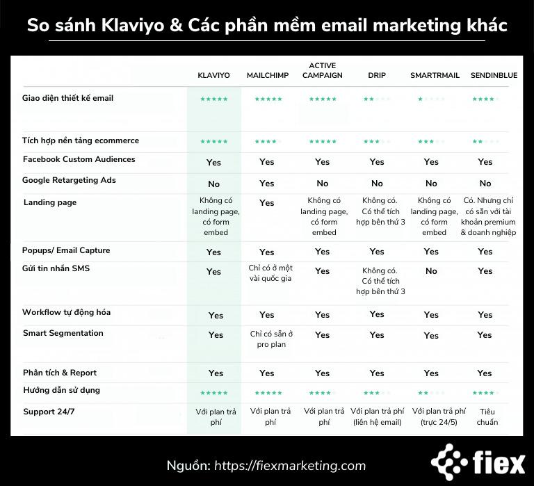 so sánh Klaviyo và tools email khác