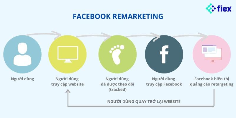 ads facebook là gì