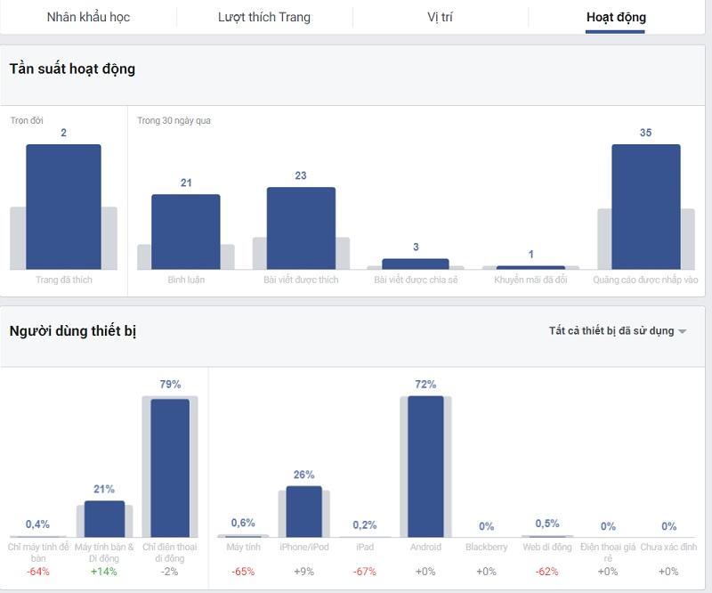 insight Facebook