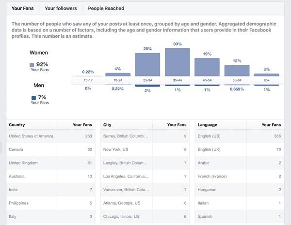 cách tăng tương tác trên FB