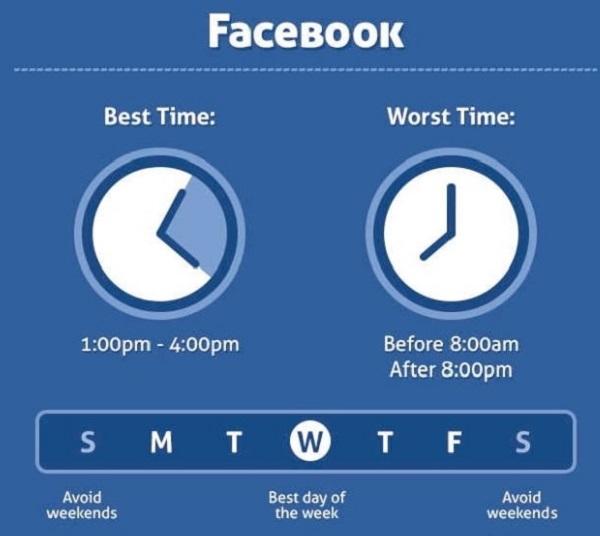 cách đăng bài quảng cáo trên facebook