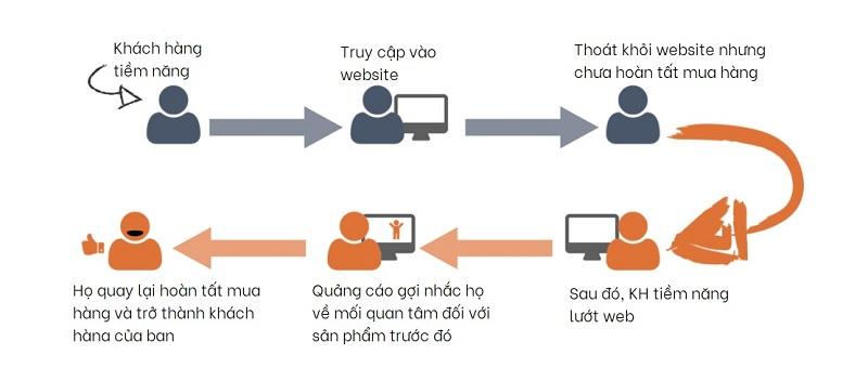 Facebook Facebook pixel giúp retargeting traffic