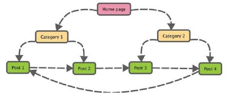 hướng dẫn viết bài chuẩn seo