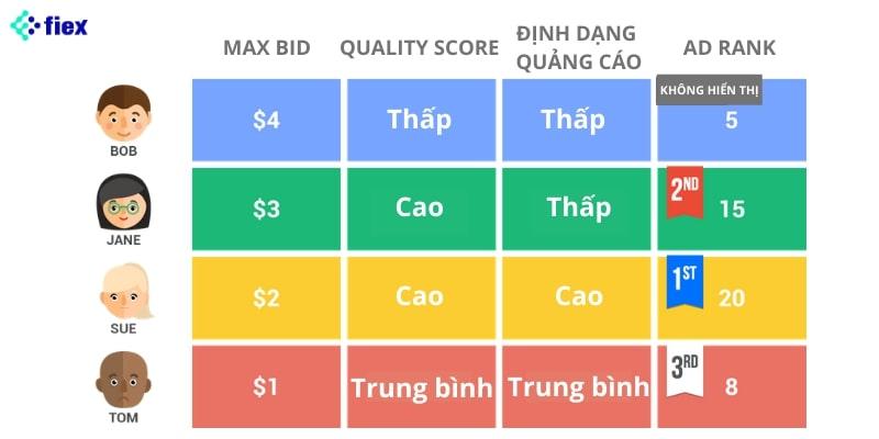 cách tính chi phí quảng cáo trên google