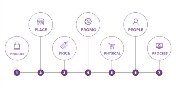 marketing 7p là gì
