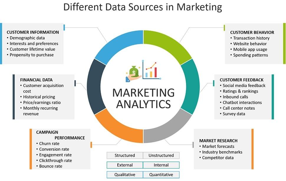 Sử dụng dữ liệu và thông tin từ nhiều nguồn khác nhau để so sánh dữ liệu thu được và tăng độ chính xác của thông tin