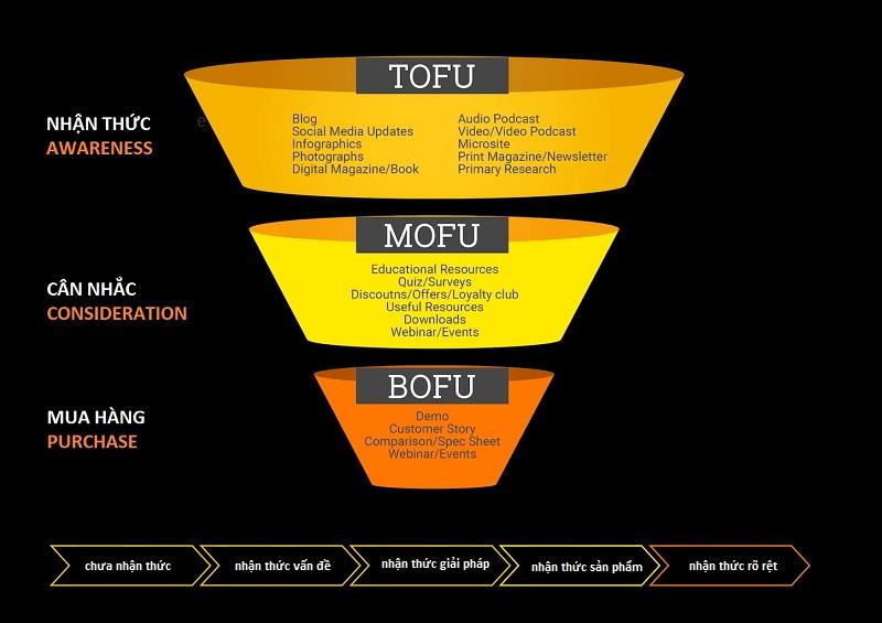 inbound marketing theo từng giai đoạn của phễu