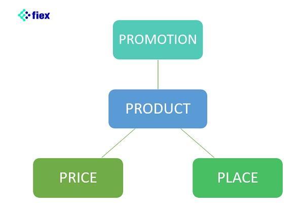 chiến lược marketing mix 7p