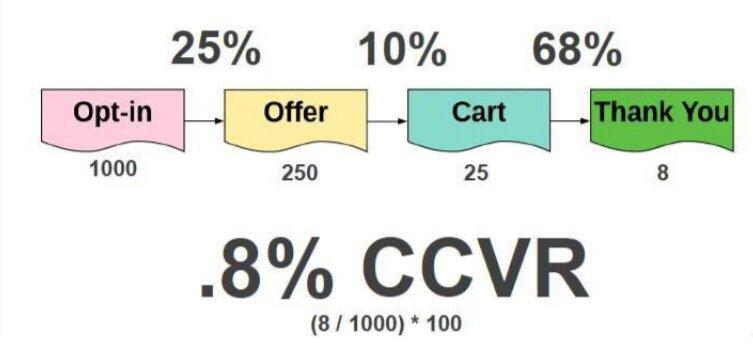 Từ lúc opt-in vào hệ thống đến khi chuyển đổi, khách hàng đi qua nhiều bước của phễu bán hàng