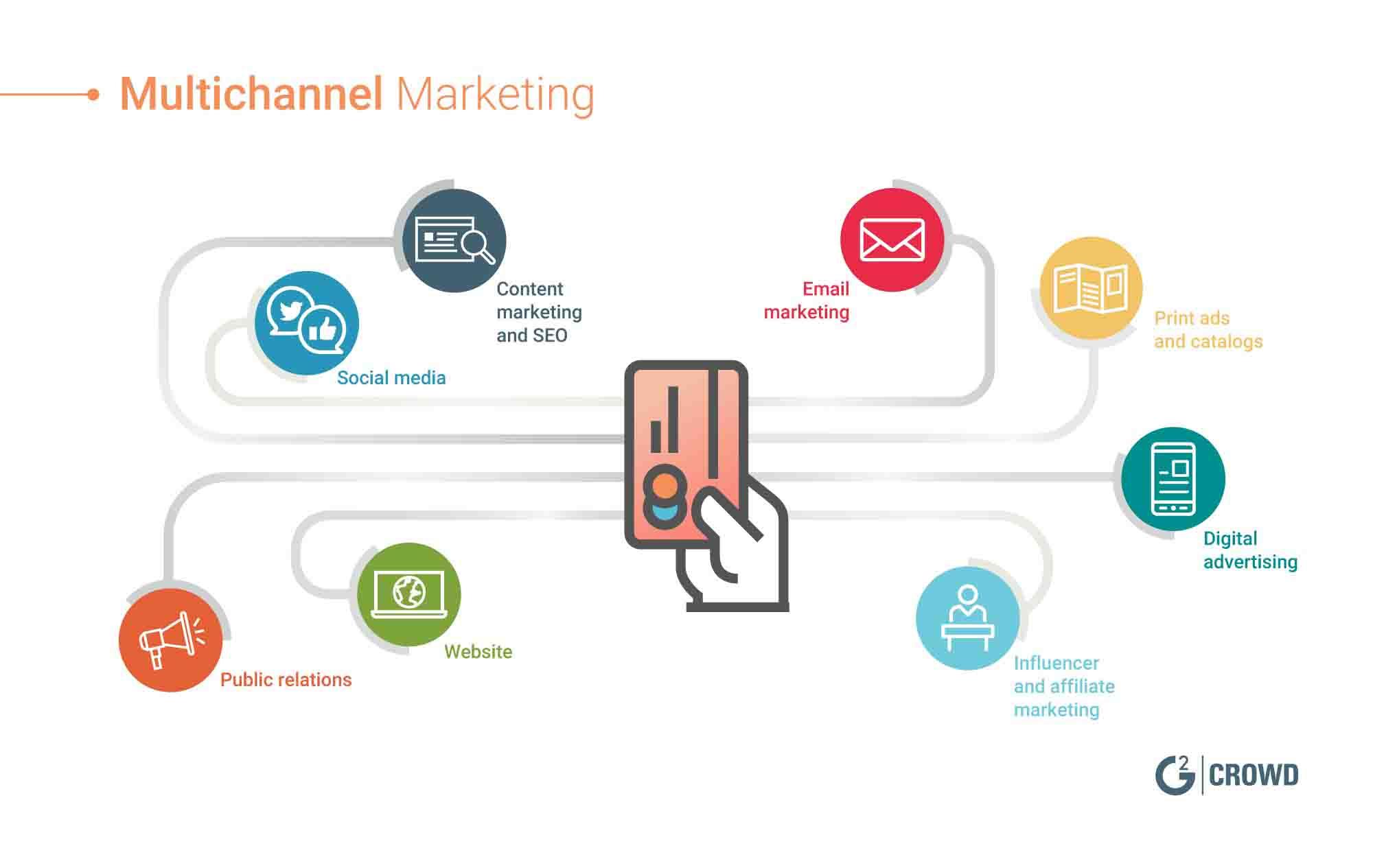 Mô hình Multichannel Marketing