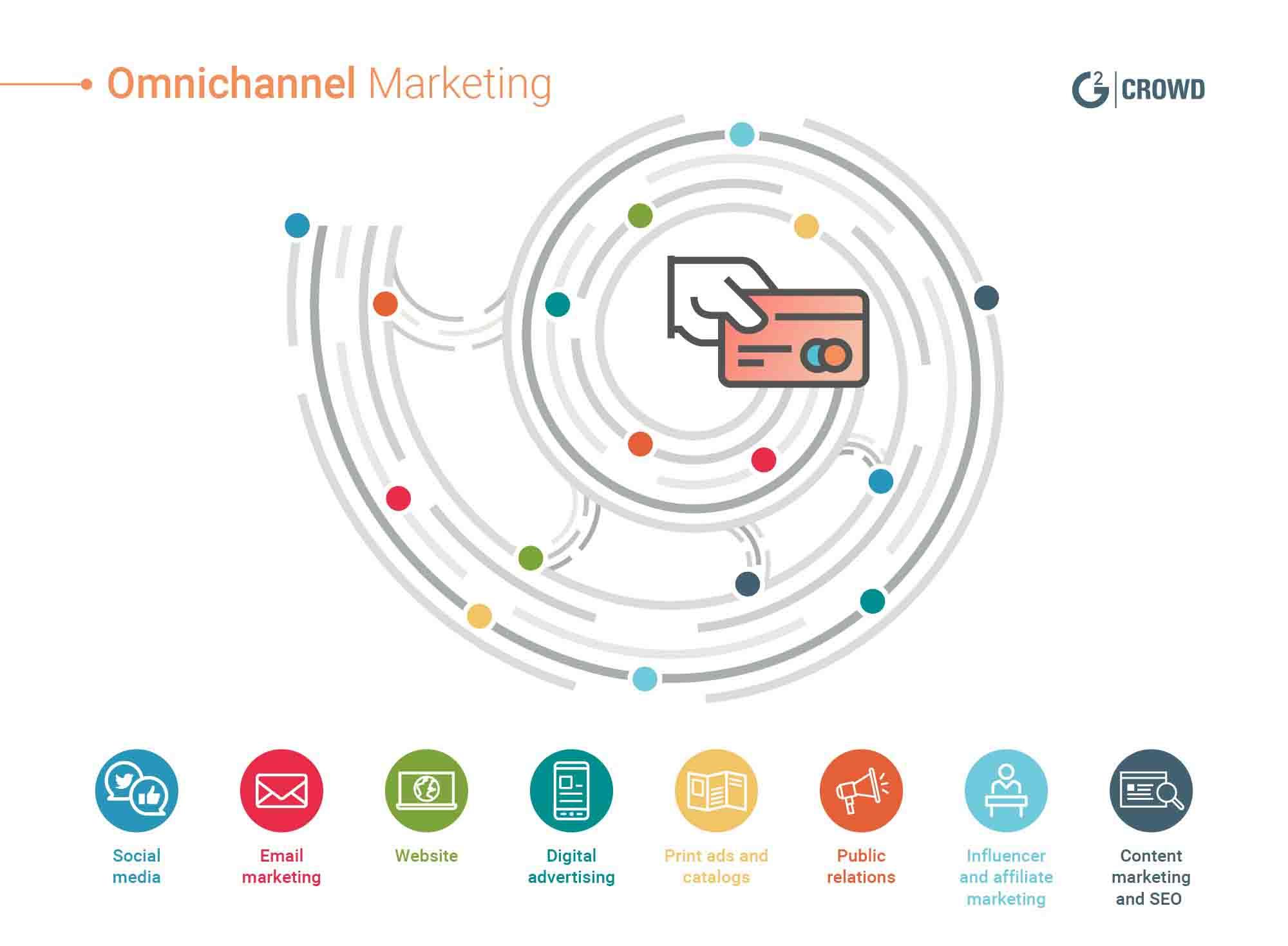 Mô hình Omnichannel Marketing