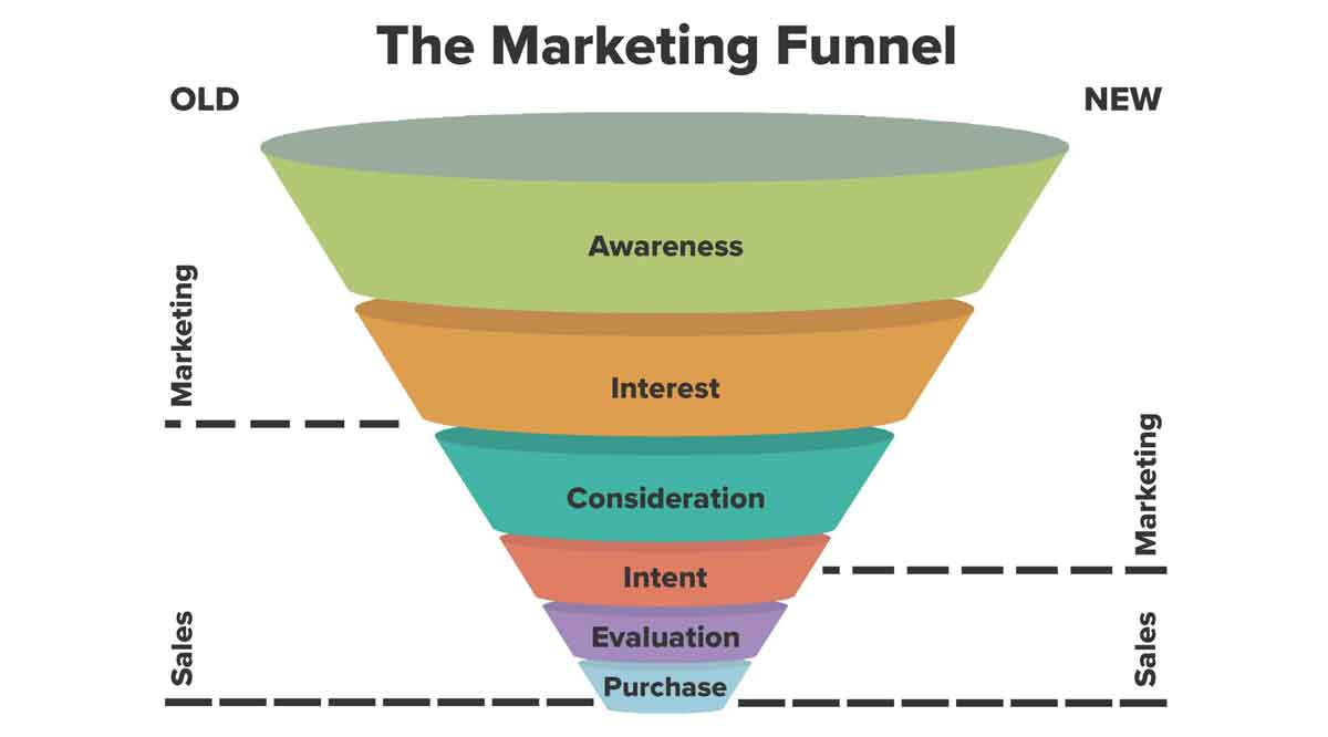 hat Is the Marketing Funnel and How Does It Work