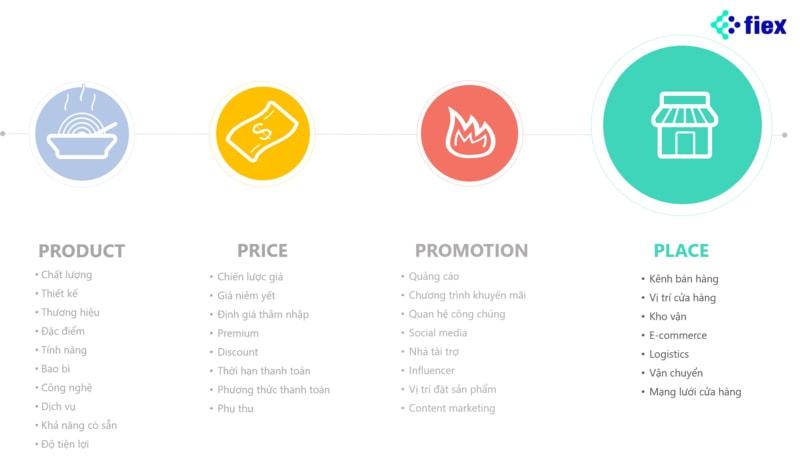 place 4p marketing mix