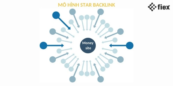 backlinks là gì