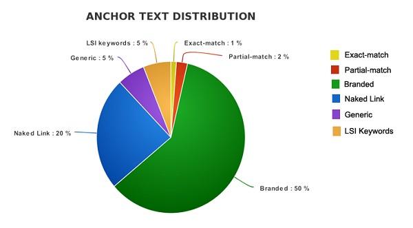 Loại Anchor Text