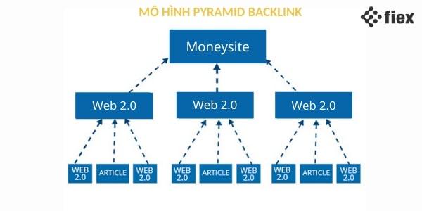 tạo backlink
